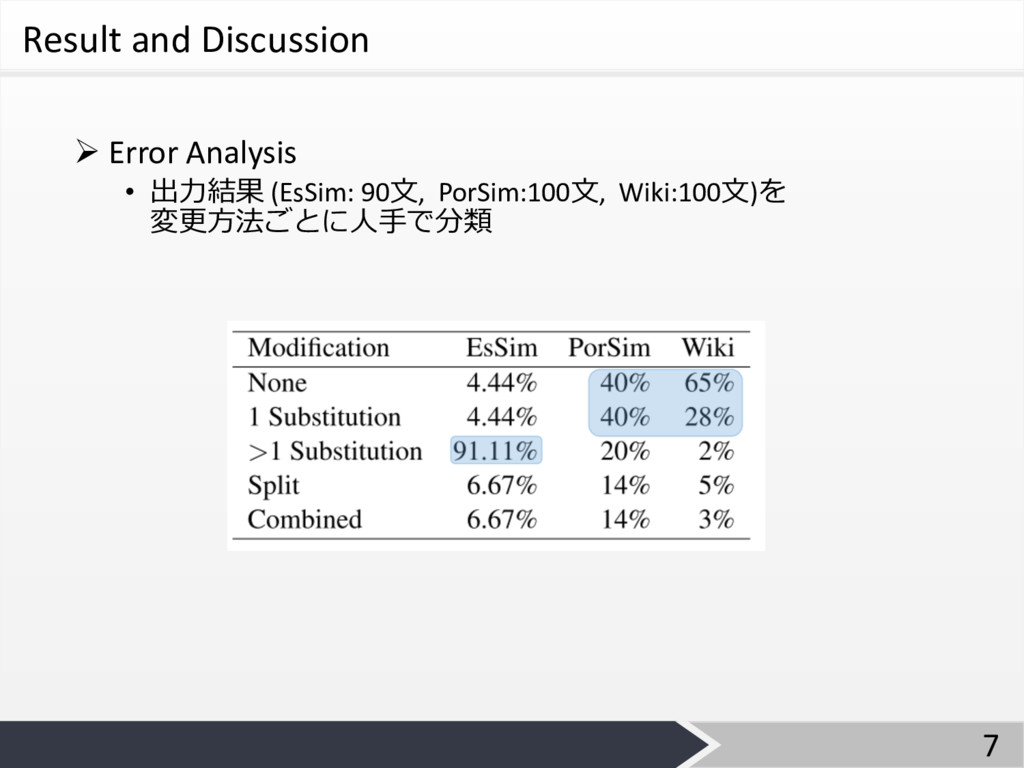 Result and Discussion Ø Error Analysis • 出⼒結果 (...