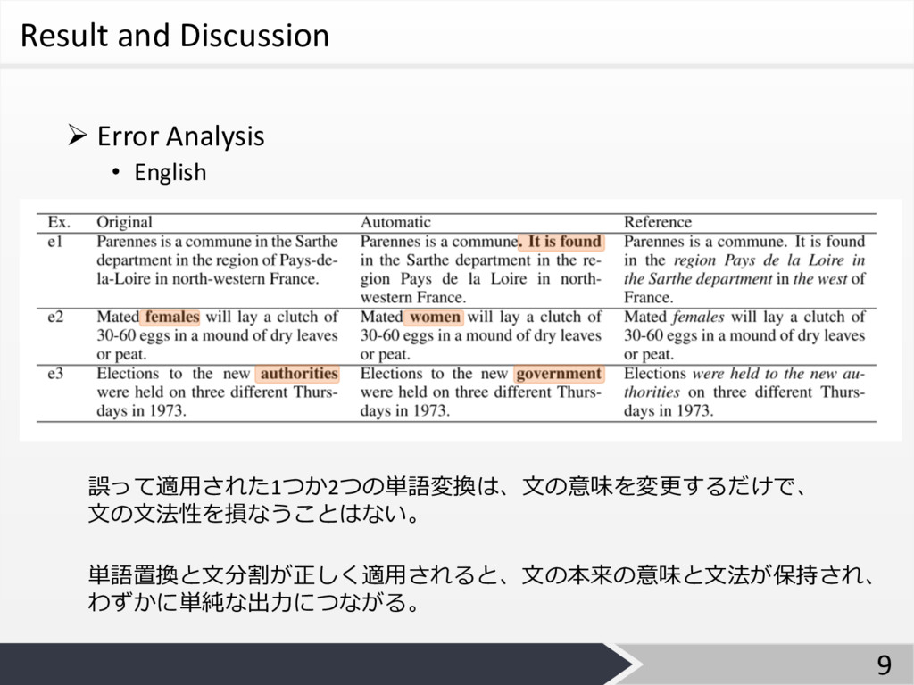 Result and Discussion Ø Error Analysis • Englis...