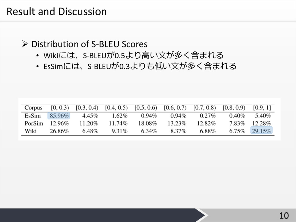 Result and Discussion Ø Distribution of S-BLEU ...