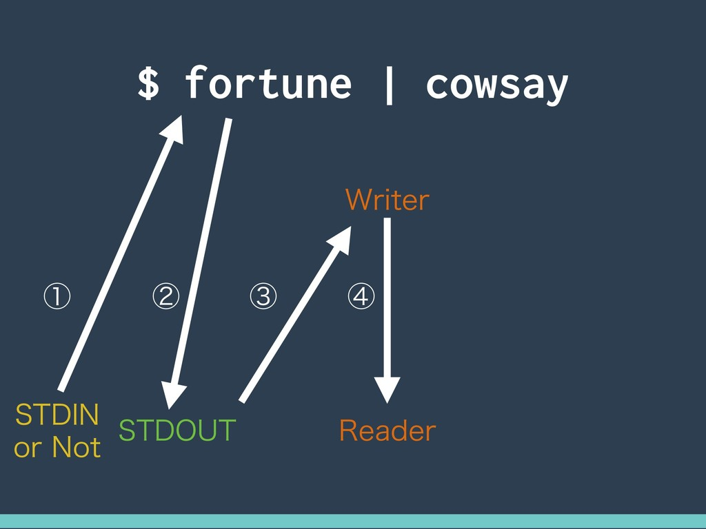 $ fortune | cowsay 45%*/ PS/PU 45%065 ᶃ ᶄ ᶅ ᶆ ...