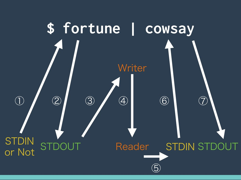 $ fortune | cowsay 45%*/ PS/PU 45%065 45%*/ 45...