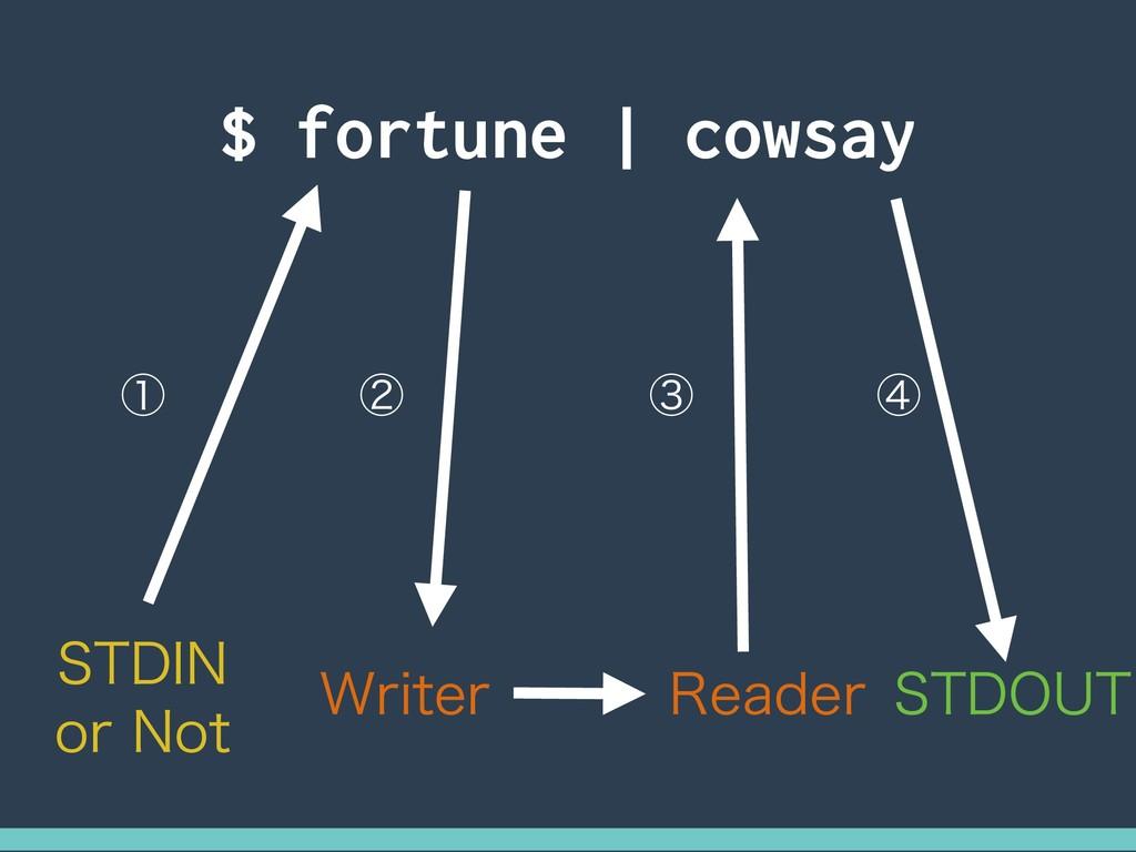 $ fortune | cowsay 45%*/ PS/PU 8SJUFS 3FBEFS 4...