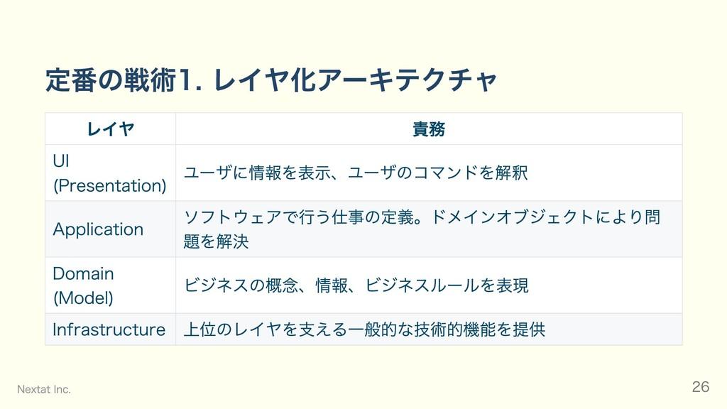 定番の戦術1. レイヤ化アーキテクチャ レイヤ 責務 UI (Presentation) ユー...
