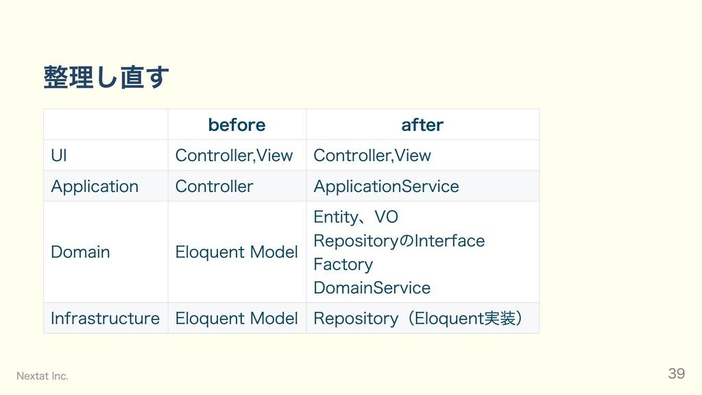 整理し直す before after UI Controller,View Controlle...