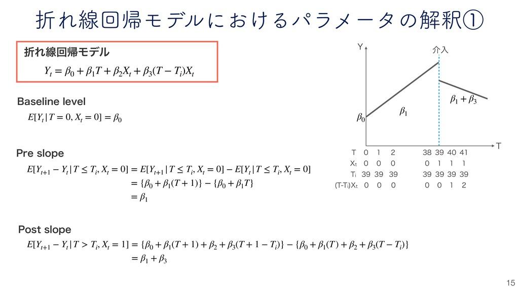 ંΕઢճؼϞσϧʹ͓͚Δύϥϝʔλͷղऍᶃ 15 ંΕઢճؼϞσϧ Yt = β0 + β1 ...