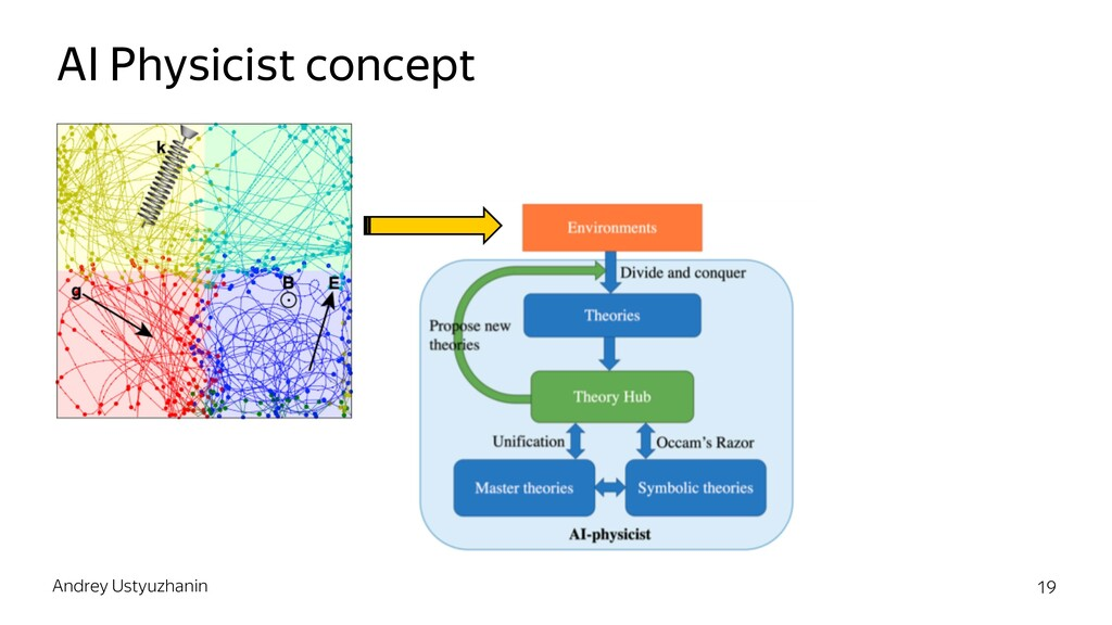 AI Physicist concept Andrey Ustyuzhanin 19
