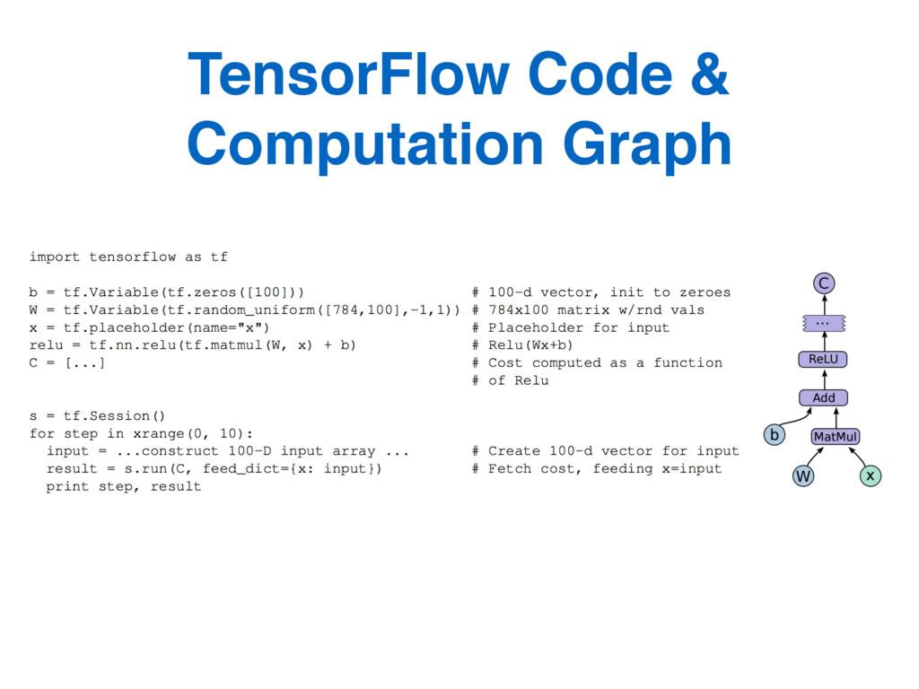 TensorFlow Code & Computation Graph