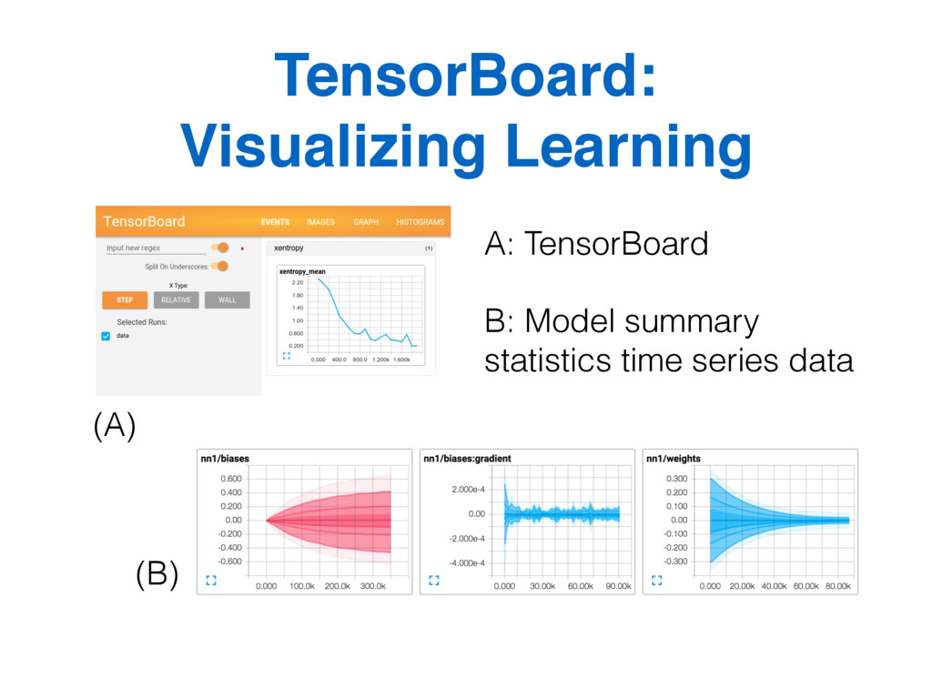 TensorBoard:  Visualizing Learning A: TensorBo...