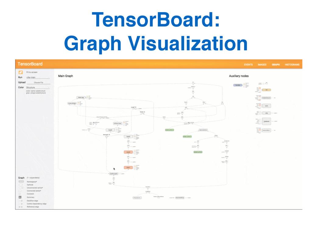 TensorBoard:  Graph Visualization