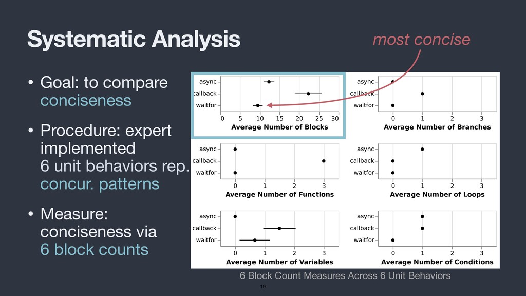 Systematic Analysis • Goal: to compare concisen...
