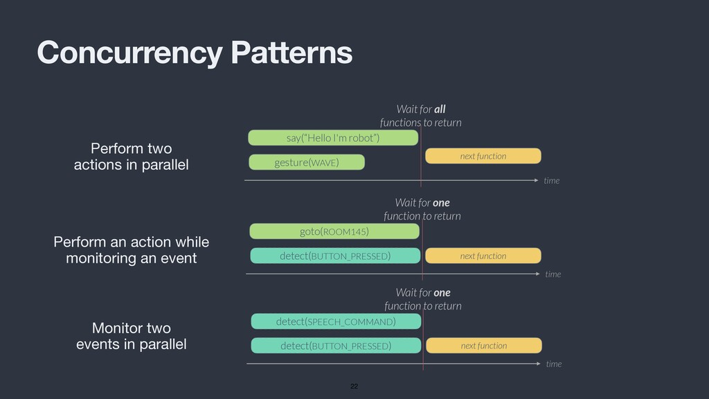 Concurrency Patterns Perform two actions in par...