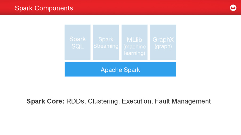 Spark Components Spark Core: RDDs, Clustering, ...