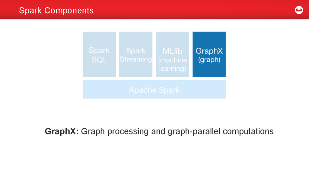 Spark Components GraphX: Graph processing and g...