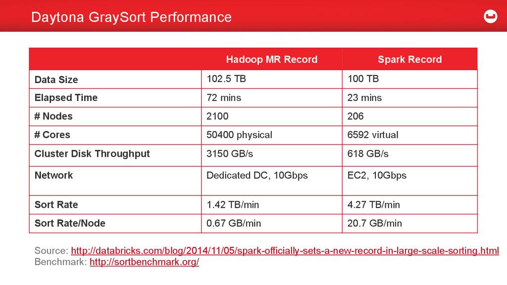 Daytona GraySort Performance Hadoop MR Record S...