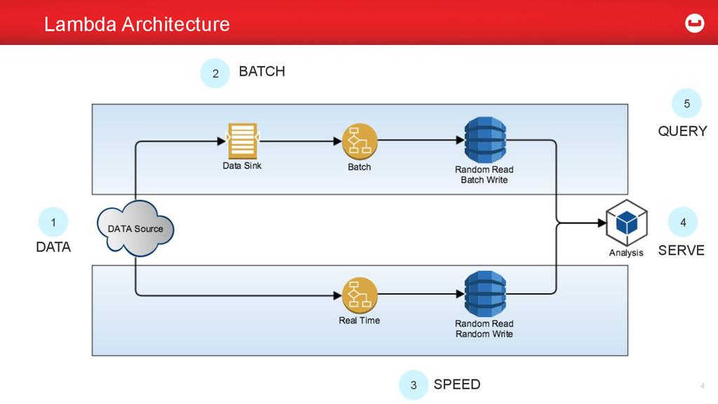 Lambda Architecture 4 1 2 3 4 5 DATA BATCH SPEE...