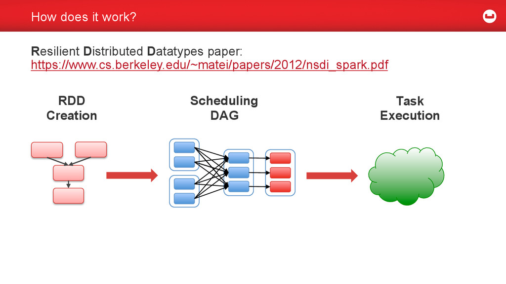How does it work? Resilient Distributed Datatyp...