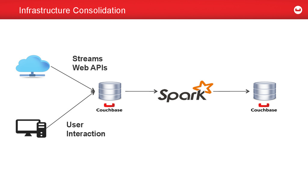 Infrastructure Consolidation Streams Web APIs U...