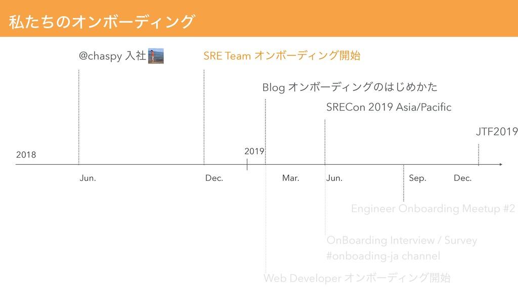 ࢲͨͪͷΦϯϘʔσΟϯά Jun. Dec. Dec. @chaspy ೖࣾ SRE Team...