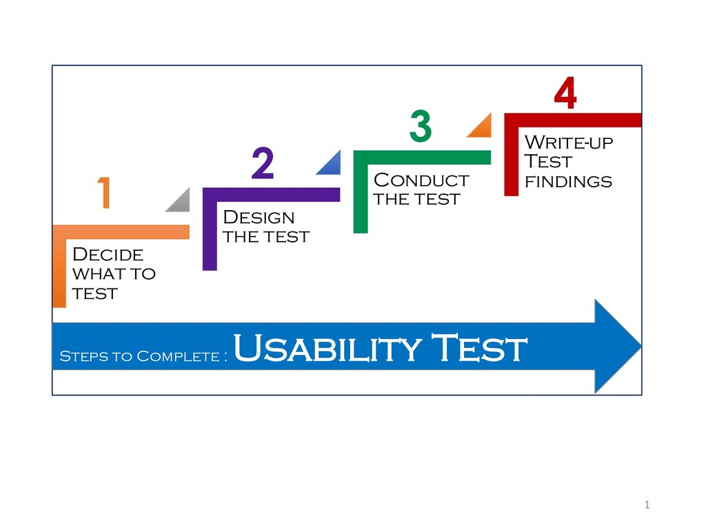 1 Decide what to test Design the test Conduct t...