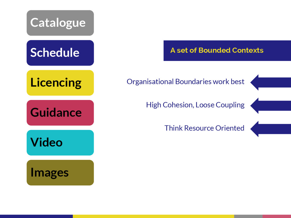 Guidance Licencing Schedule Images Video Catalo...