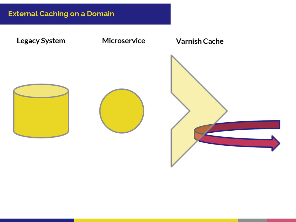 External Caching on a Domain Legacy System Micr...