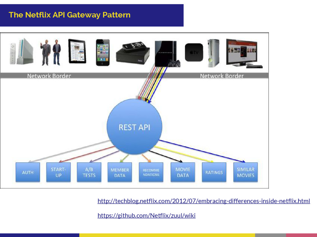 The Netflix API Gateway Pattern http://techblog...