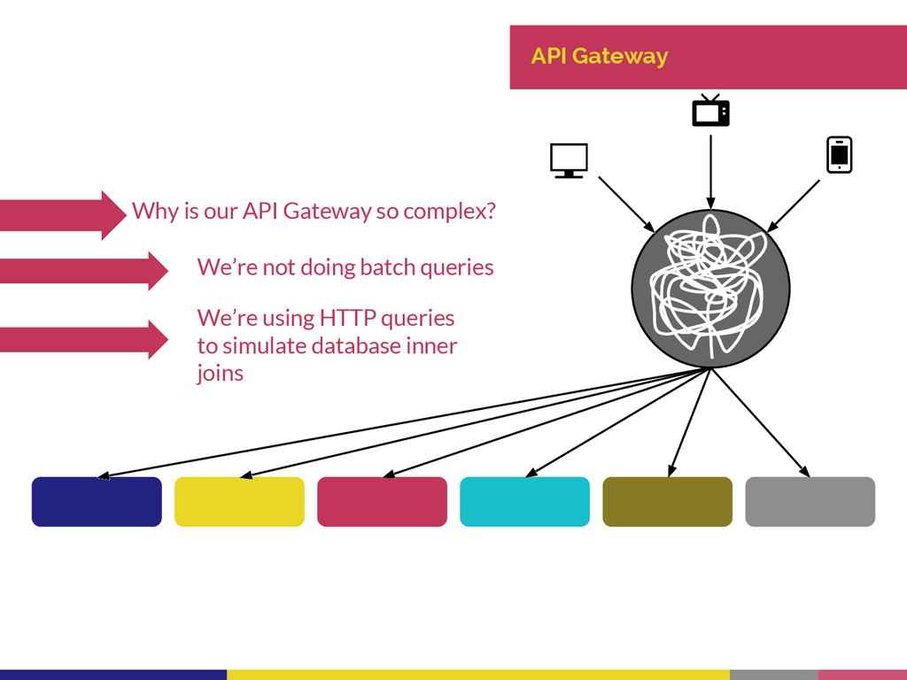 API Gateway Why is our API Gateway so complex? ...
