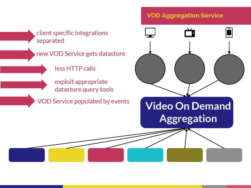 VOD Aggregation Service client specific integra...