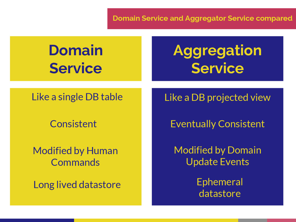 Domain Service and Aggregator Service compared ...