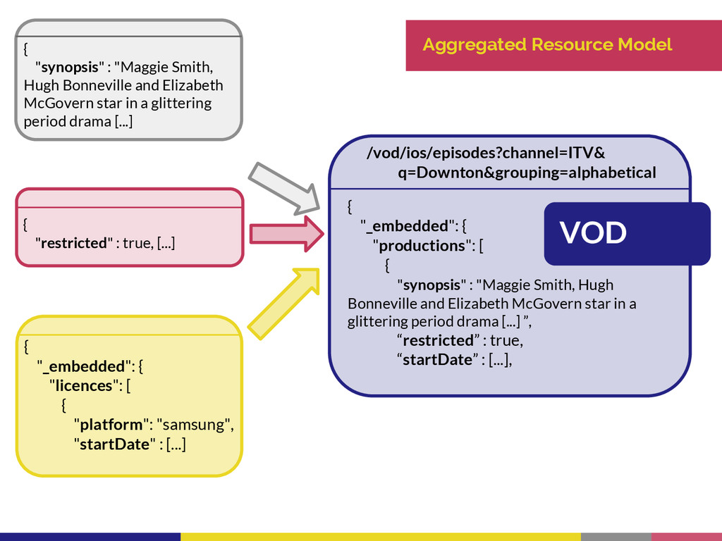 "Aggregated Resource Model { ""synopsis"" : ""Maggi..."