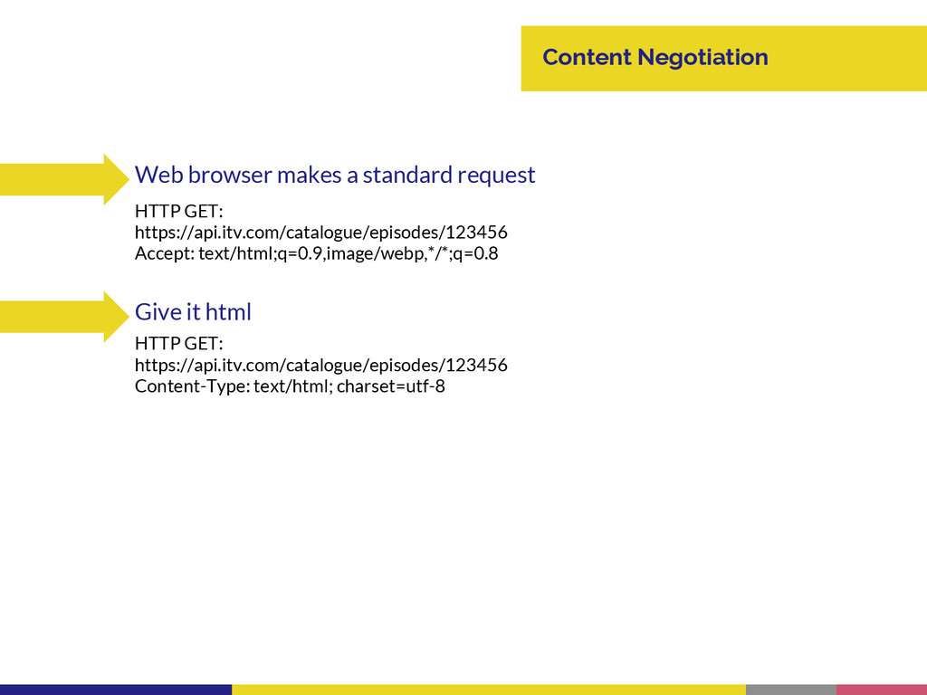Content Negotiation Web browser makes a standar...
