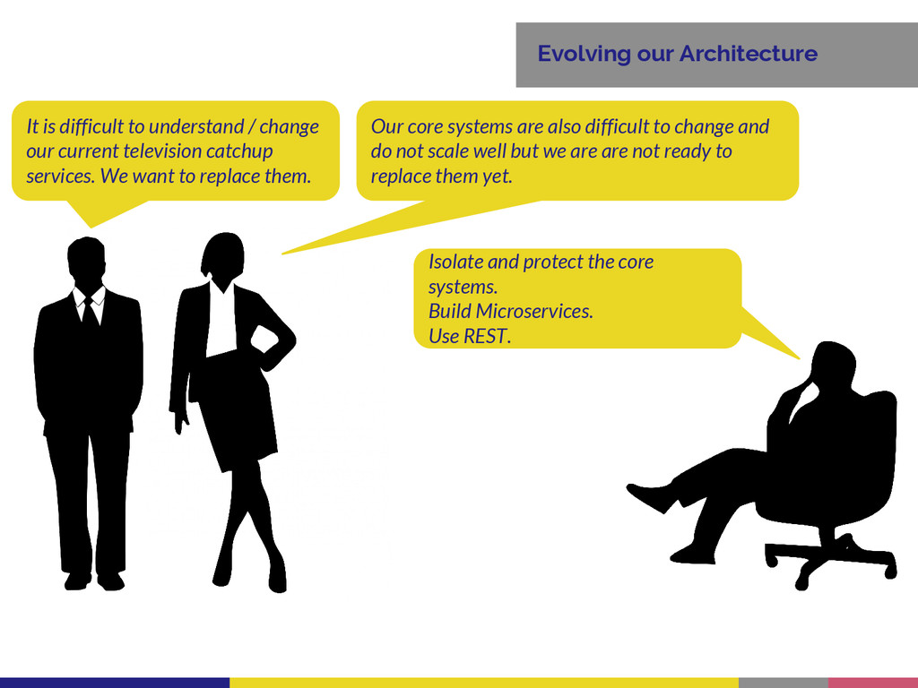 Evolving our Architecture Our core systems are ...