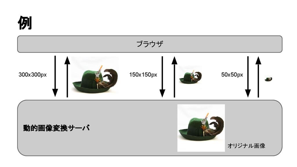 例 ブラウザ 動的画像変換サーバ 300x300px 150x150px 50x50px オリ...