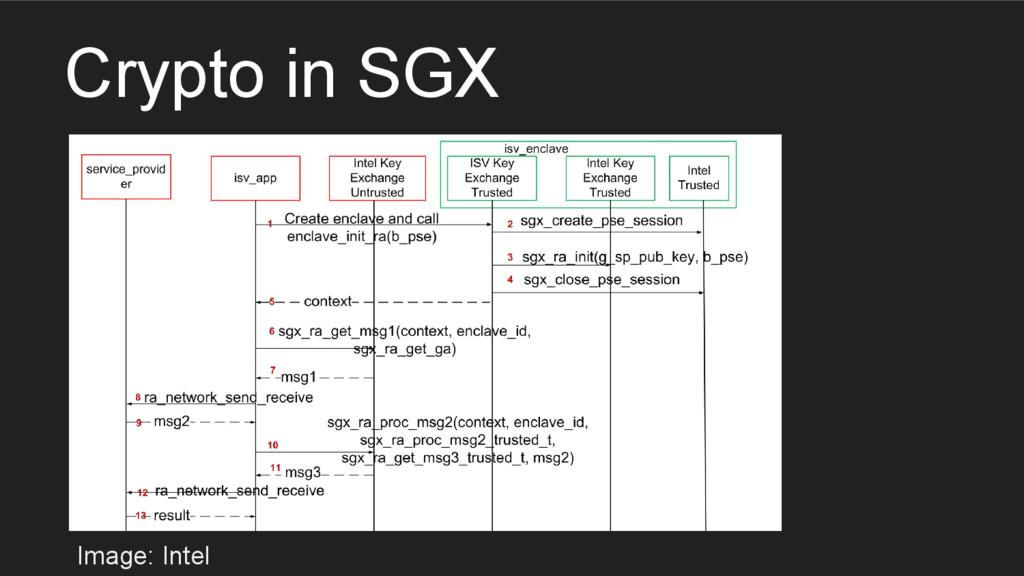 Crypto in SGX Image: Intel