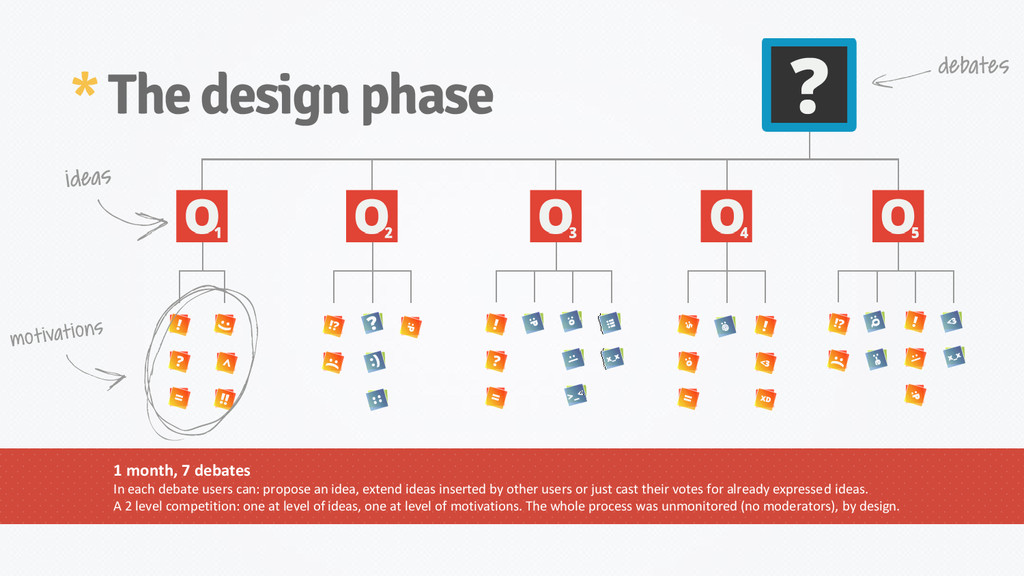 * The design phase 1 month, 7 debates In each d...