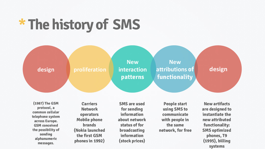 * The history of SMS (1987) The GSM protocol, a...