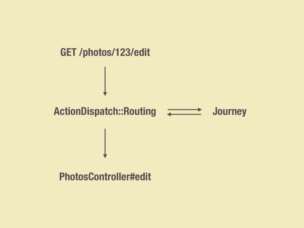 GET /photos/123/edit ActionDispatch::Routing Ph...