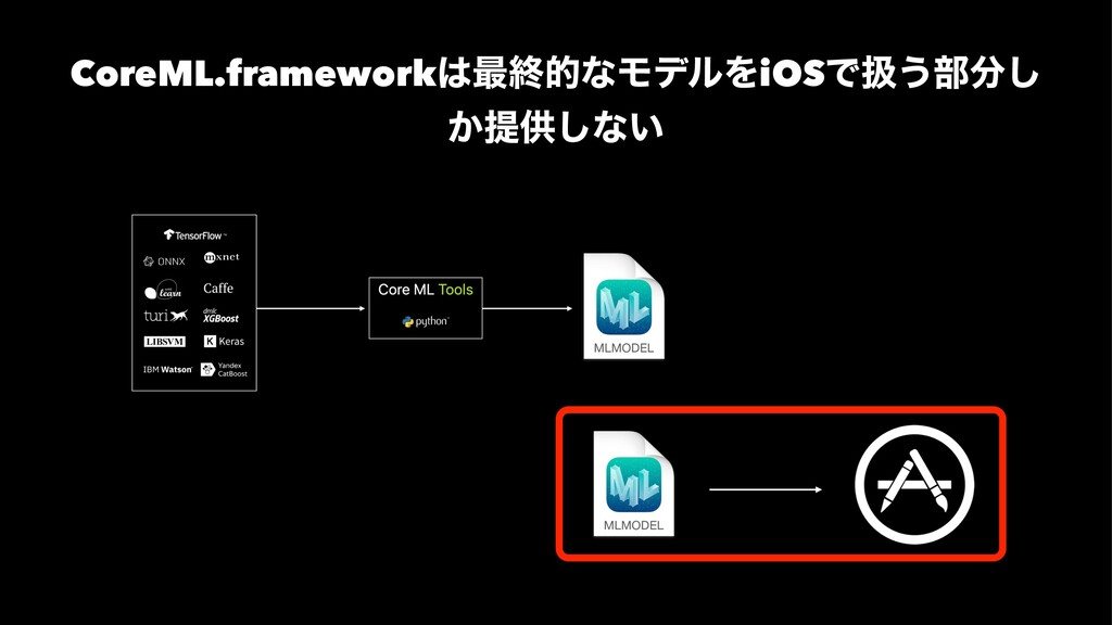 CoreML.framework࠷ऴతͳϞσϧΛiOSͰѻ͏෦͠ ͔ఏڙ͠ͳ͍