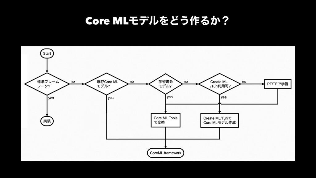 Core MLϞσϧΛͲ͏࡞Δ͔ʁ