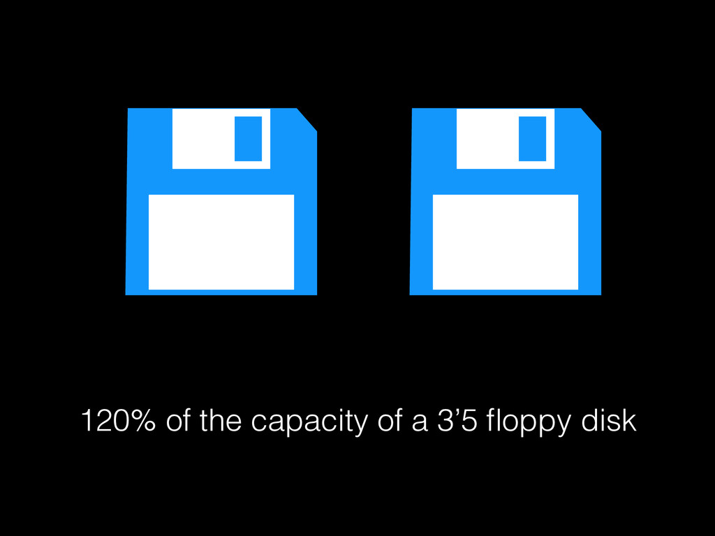 120% of the capacity of a 3'5 floppy disk