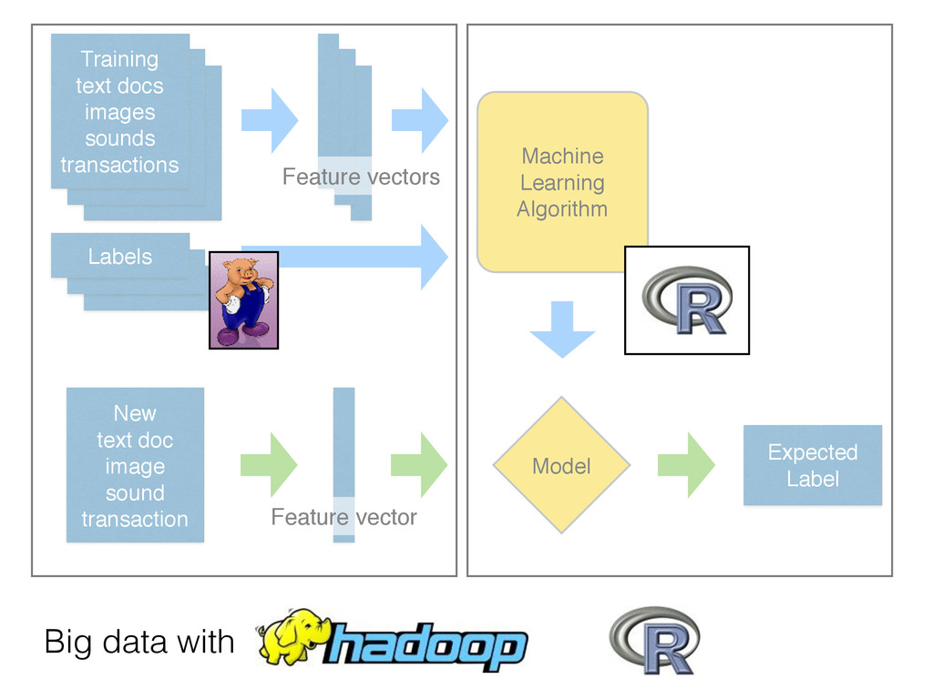 Model Expected Label Big data with Machine Lear...