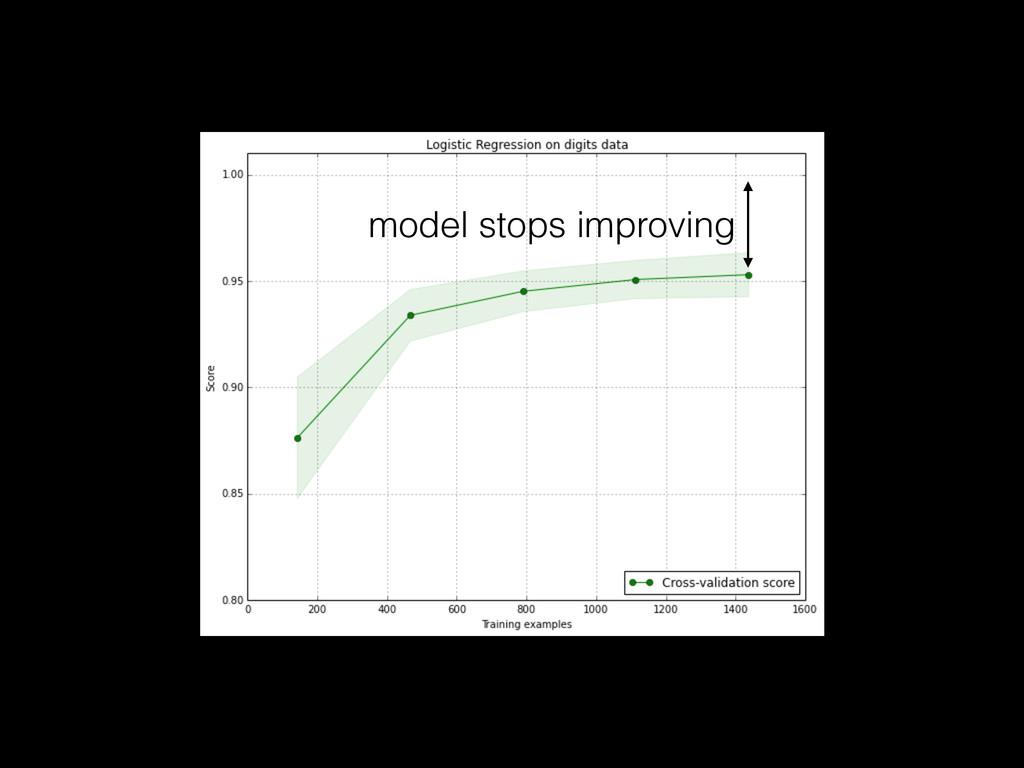 model stops improving