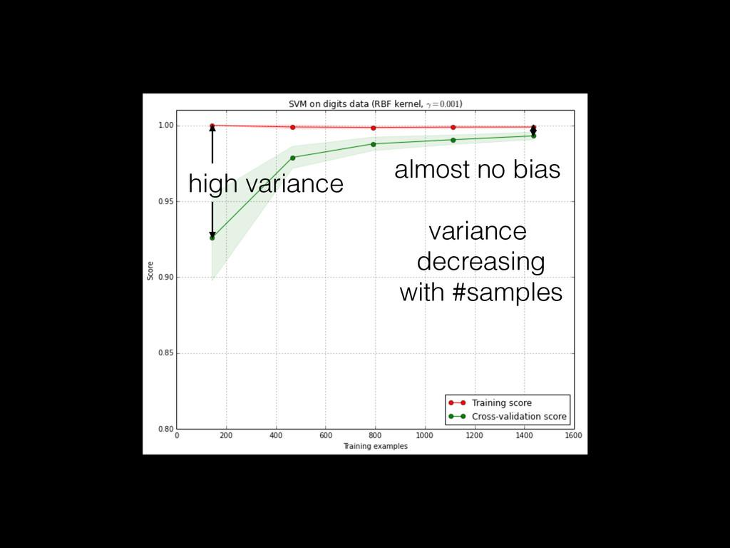 high variance almost no bias variance decreasin...