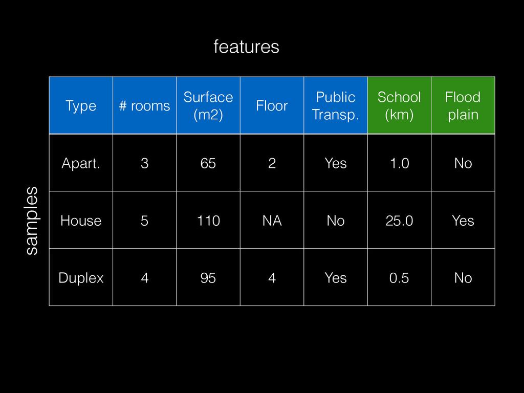 Type # rooms Surface (m2) Floor Public Transp. ...
