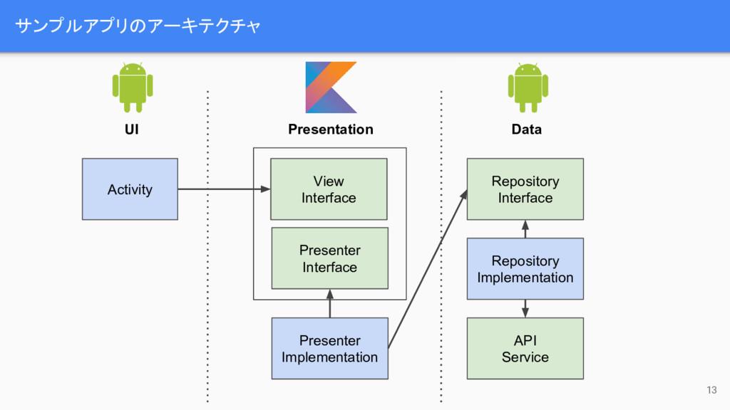 サンプルアプリのアーキテクチャ 13 Activity UI Presentation Dat...