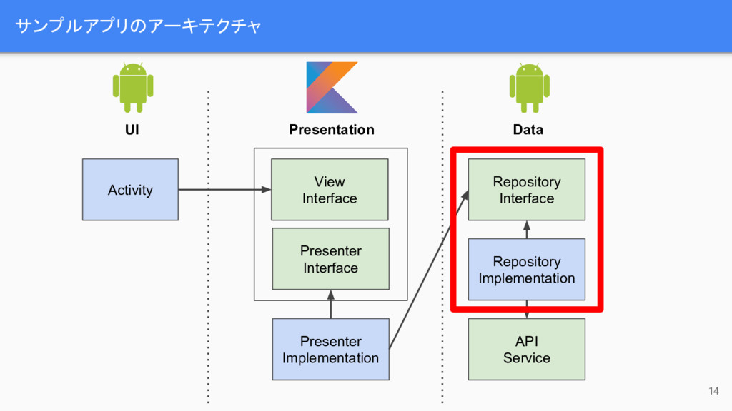 サンプルアプリのアーキテクチャ 14 Activity UI Presentation Dat...
