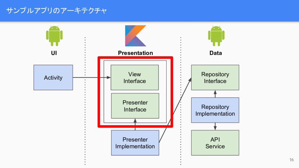 サンプルアプリのアーキテクチャ 16 Activity UI Presentation Dat...