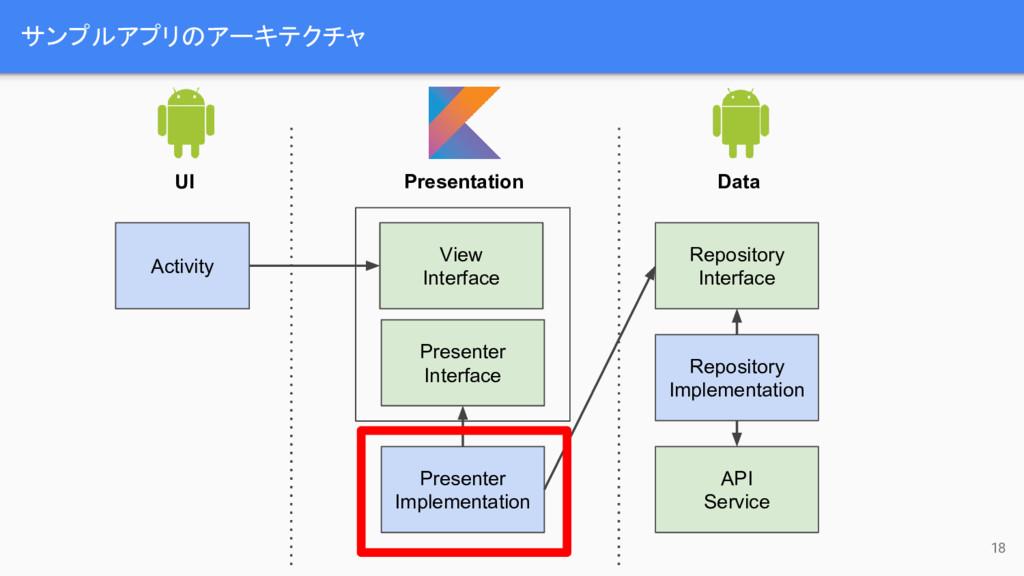 サンプルアプリのアーキテクチャ 18 Activity UI Presentation Dat...