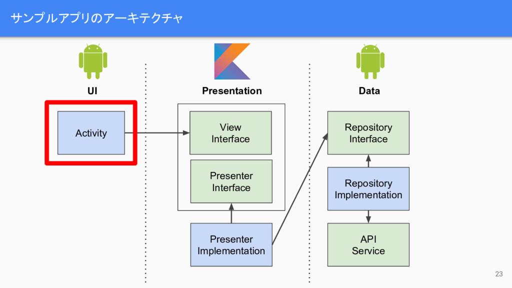 サンプルアプリのアーキテクチャ 23 Activity UI Presentation Dat...
