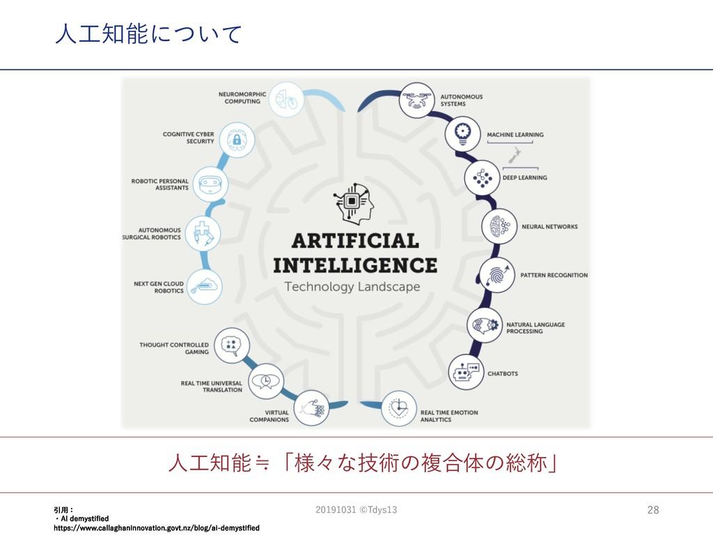 ⼈⼯知能≒「様々な技術の複合体の総称」 ⼈⼯知能について 28 引⽤: ・AI demysti...